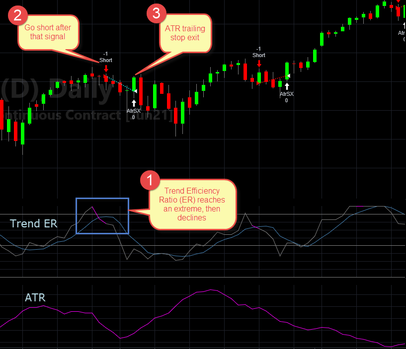 Chart showing Trend Efficiency Ratio in extreme, triggering a short trade, and exiting with an average true range trailing stop
